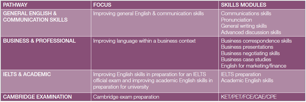 english pathway course table